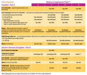 Cigna Plan G Benefits