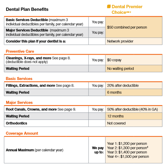 Short Term Health Insurance Quotes: United Healthcare Dental Insurance