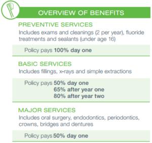 Texas Dental Insurance no Waiting Period